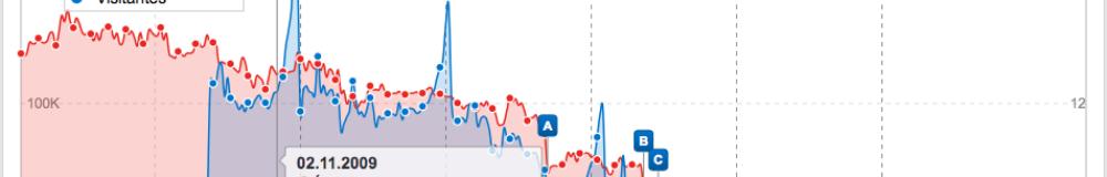 Informe de índice de visibilidad 1000x160 c Posicionamiento en Google