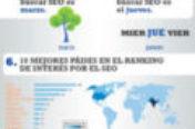 Cómo de grande es la industria SEO en Internet