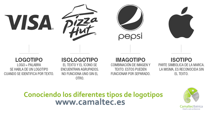 Conociendo los diferentes tipos de logotipos Conociendo los diferentes tipos de logotipos