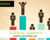 Análisis de competencia 100x80 c Diseño y Desarrollo web en Terrassa