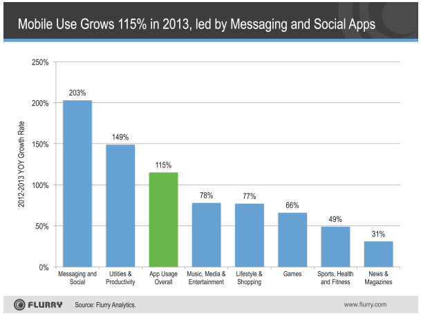 estudio flurry Aumentan los ingresos por aplicaciones móviles