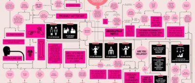50 razones para NO salir con un diseñador gráfico 400x170 c Franquicia diseño web