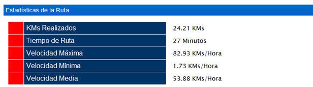 track stats Sistema de Geolocalización