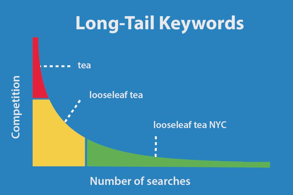 Long tail keywords Qué son y para qué sirven en nuestro SEO 1024x682 Long tail keywords. Qué son y para qué sirven en nuestro SEO