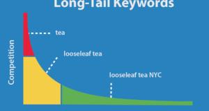 Long tail keywords Qué son y para qué sirven en nuestro SEO 300x160 c Posicionamiento web Toledo